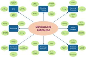 Manufacturing engineering Maloya Laser
